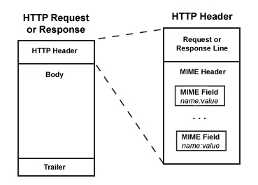 http message