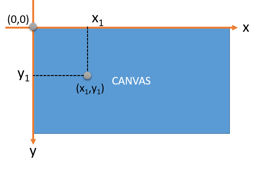 Canvas trong HTML5