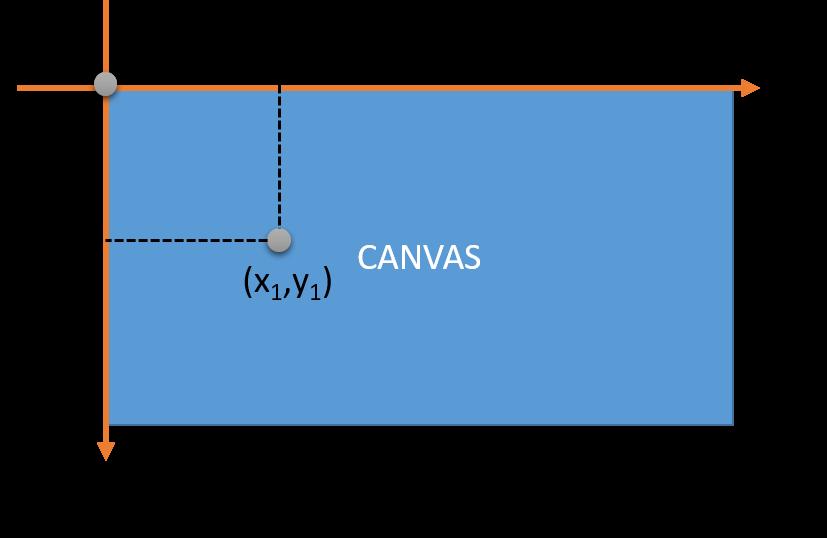 tọa độ canvas